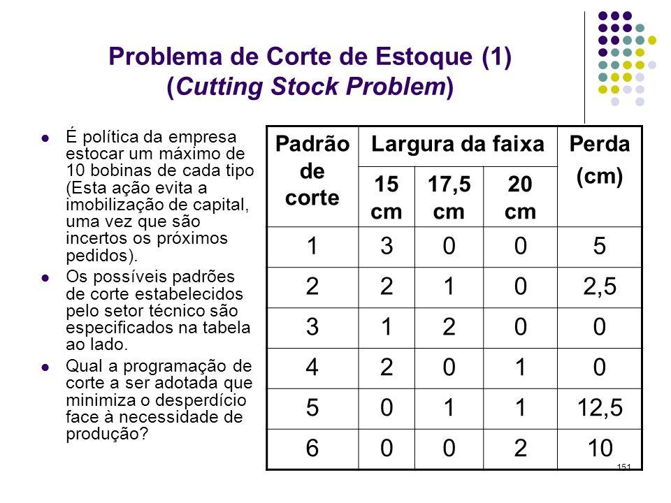151 Problema de Corte de Estoque (1) (Cutting Stock Problem) É política da empresa estocar um máximo de 10 bobinas de cada tipo (Esta ação evita a imo