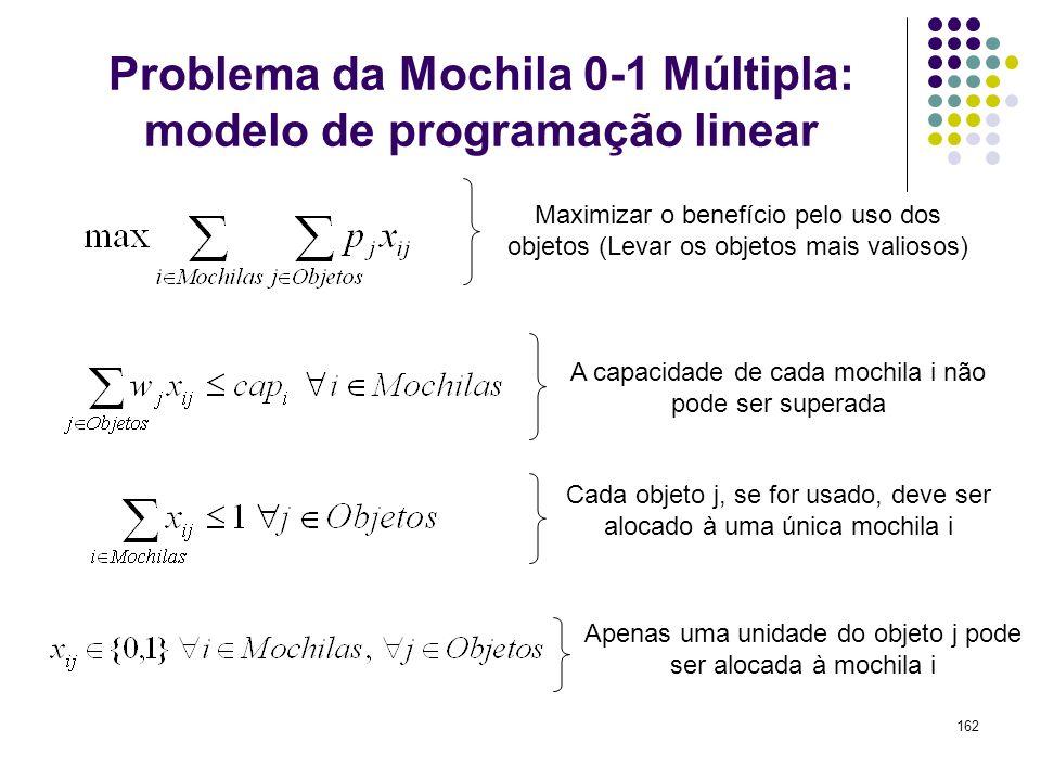162 Problema da Mochila 0-1 Múltipla: modelo de programação linear Maximizar o benefício pelo uso dos objetos (Levar os objetos mais valiosos) A capac