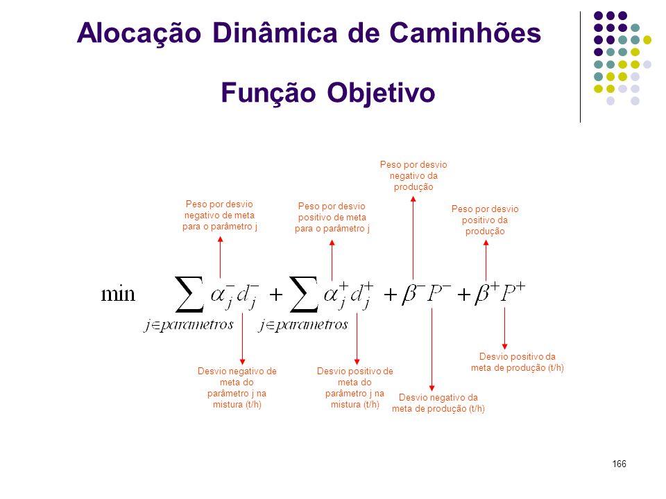 166 Função Objetivo Desvio negativo de meta do parâmetro j na mistura (t/h) Desvio positivo de meta do parâmetro j na mistura (t/h) Peso por desvio ne