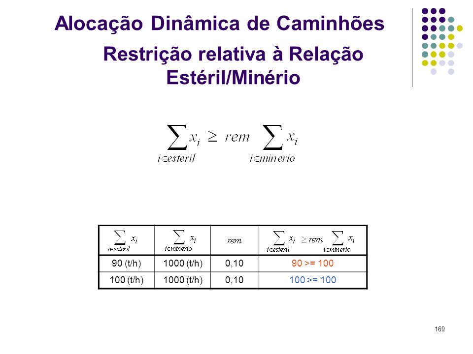 169 90 (t/h)1000 (t/h)0,1090 >= 100 100 (t/h)1000 (t/h)0,10100 >= 100 Restrição relativa à Relação Estéril/Minério Alocação Dinâmica de Caminhões