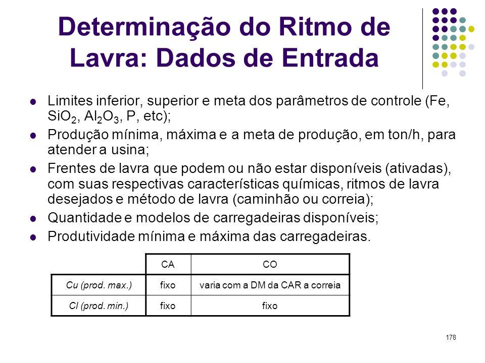 178 Determinação do Ritmo de Lavra: Dados de Entrada Limites inferior, superior e meta dos parâmetros de controle (Fe, SiO 2, Al 2 O 3, P, etc); Produ