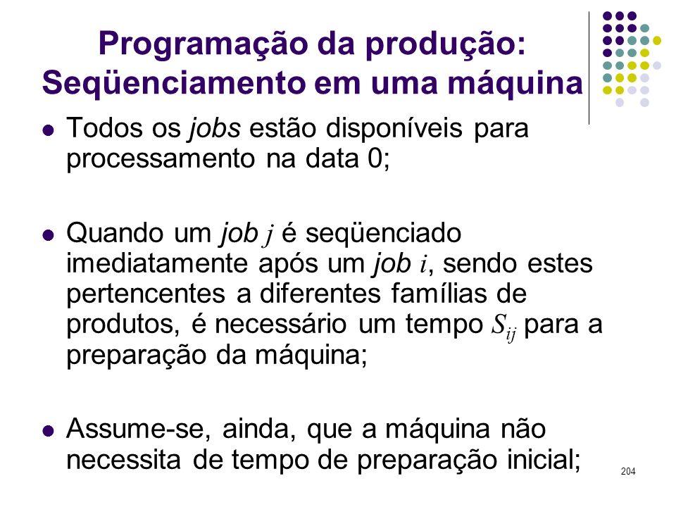 204 Programação da produção: Seqüenciamento em uma máquina Todos os jobs estão disponíveis para processamento na data 0; Quando um job j é seqüenciado