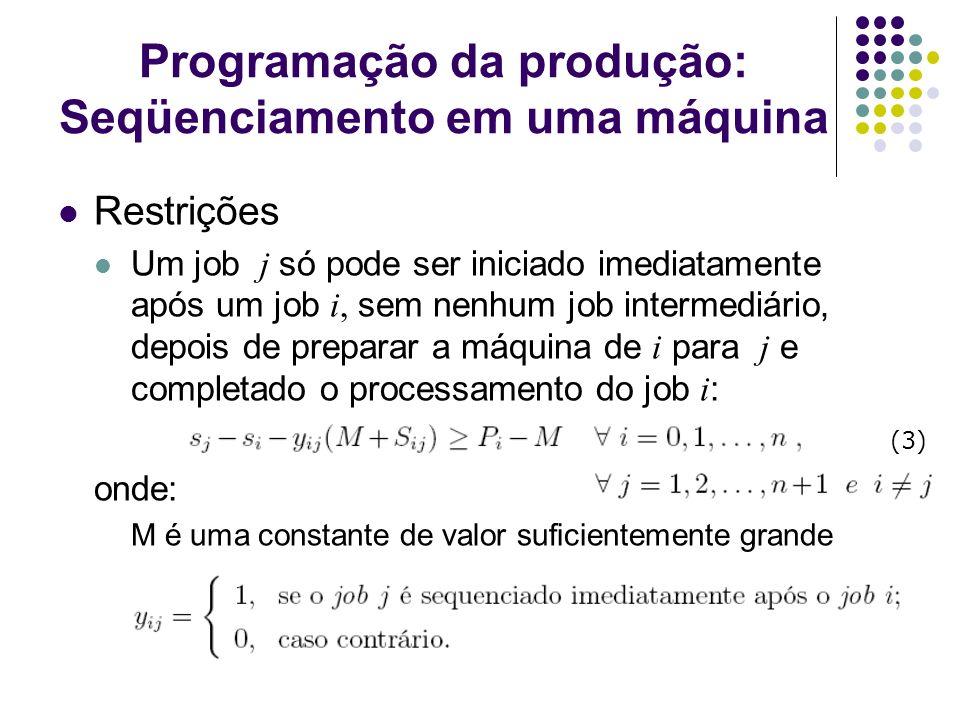 209 Programação da produção: Seqüenciamento em uma máquina Restrições Um job j só pode ser iniciado imediatamente após um job i, sem nenhum job interm
