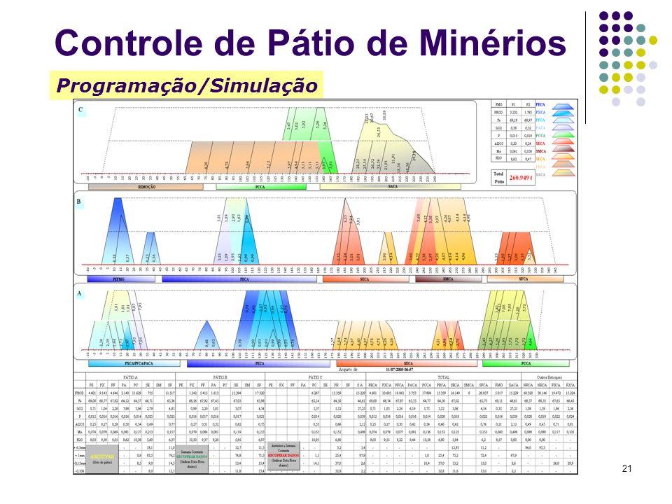 21 Programação/Simulação Controle de Pátio de Minérios