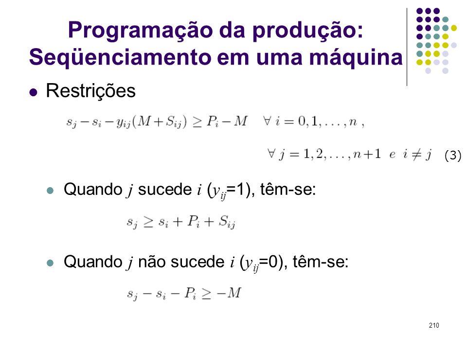 210 Programação da produção: Seqüenciamento em uma máquina Restrições Quando j sucede i ( y ij =1), têm-se: Quando j não sucede i ( y ij =0), têm-se: