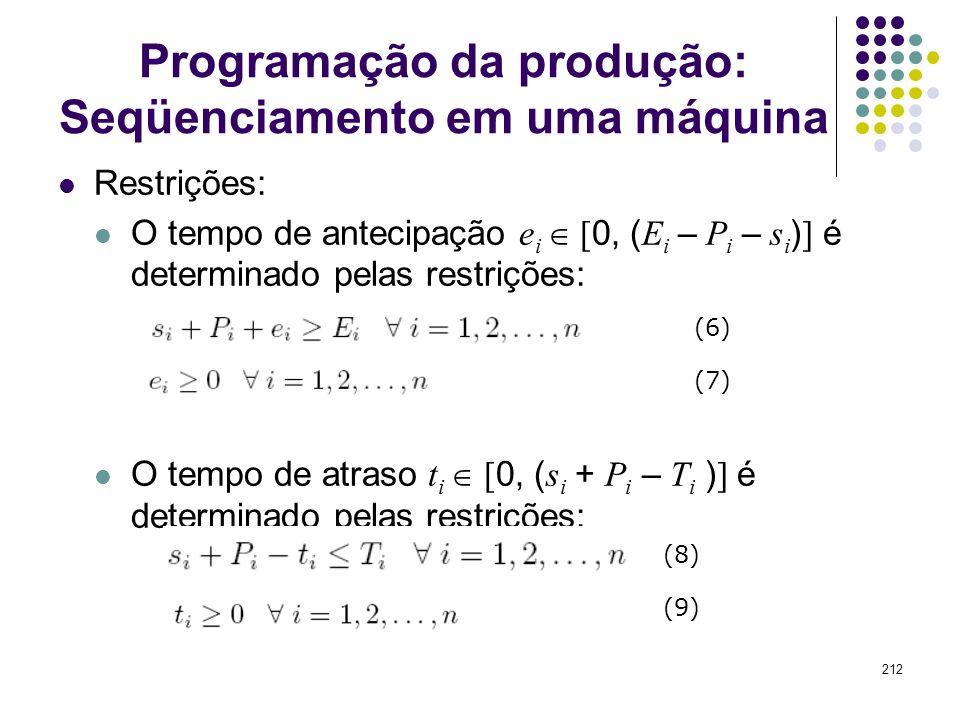212 Programação da produção: Seqüenciamento em uma máquina Restrições: O tempo de antecipação e i [ 0, ( E i – P i – s i ) ] é determinado pelas restr