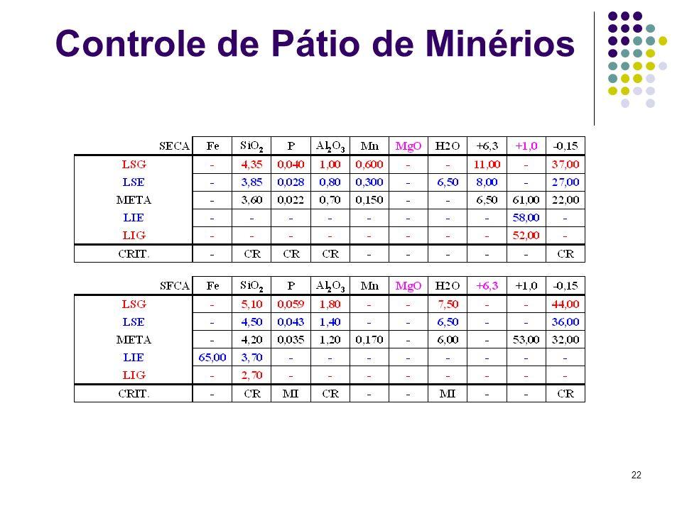 22 Controle de Pátio de Minérios