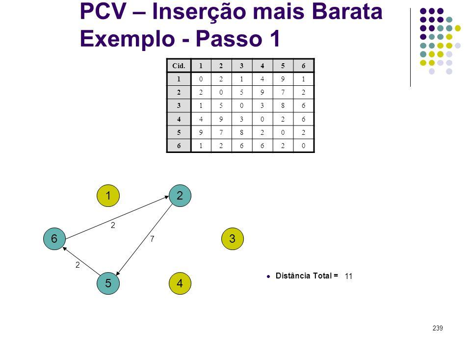 239 PCV – Inserção mais Barata Exemplo - Passo 1 1 4 3 2 5 6 Cid.123456 1021491 2205972 3150386 4493026 5978202 6126620 Distância Total = 11 2 7 2