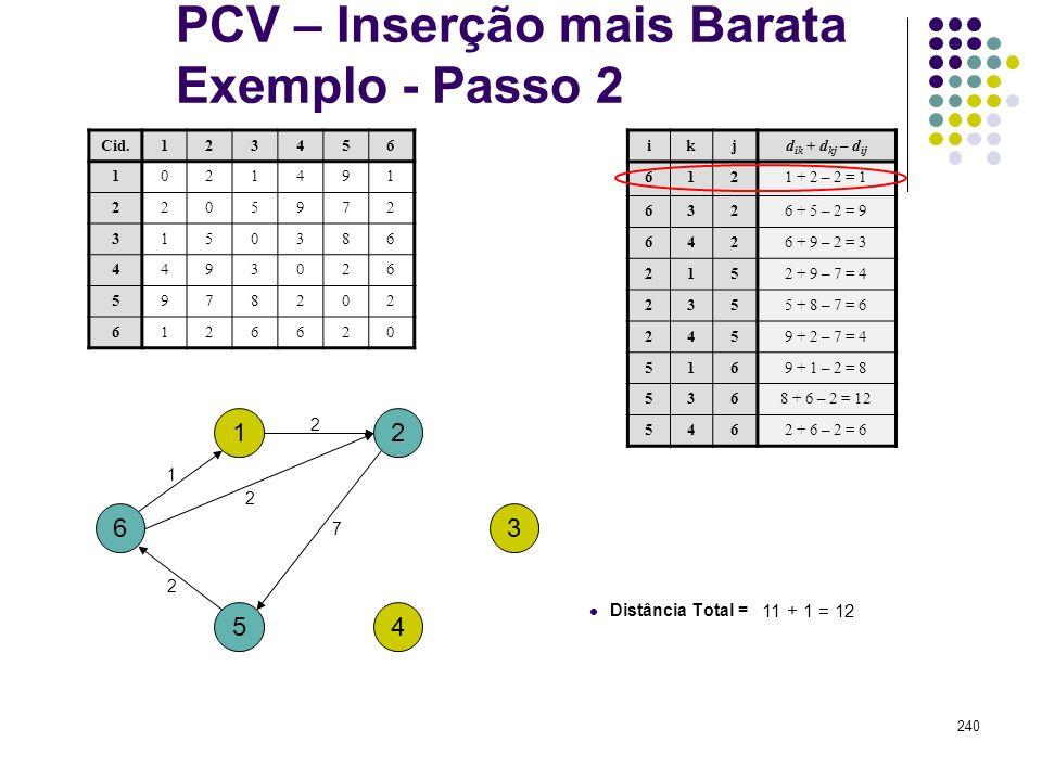 240 PCV – Inserção mais Barata Exemplo - Passo 2 1 4 ikjd ik + d kj – d ij 6121 + 2 – 2 = 1 6326 + 5 – 2 = 9 6426 + 9 – 2 = 3 2152 + 9 – 7 = 4 2355 +