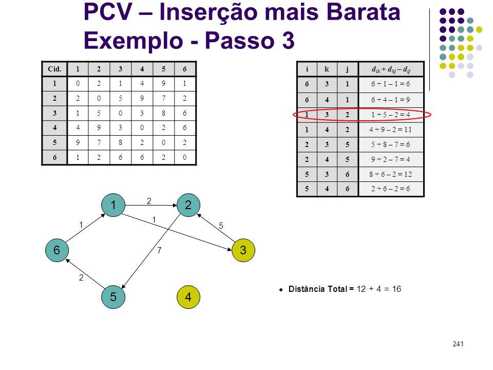 241 PCV – Inserção mais Barata Exemplo - Passo 3 1 4 ikjd ik + d kj – d ij 6316 + 1 – 1 = 6 6416 + 4 – 1 = 9 1321 + 5 – 2 = 4 1424 + 9 – 2 = 11 2355 +
