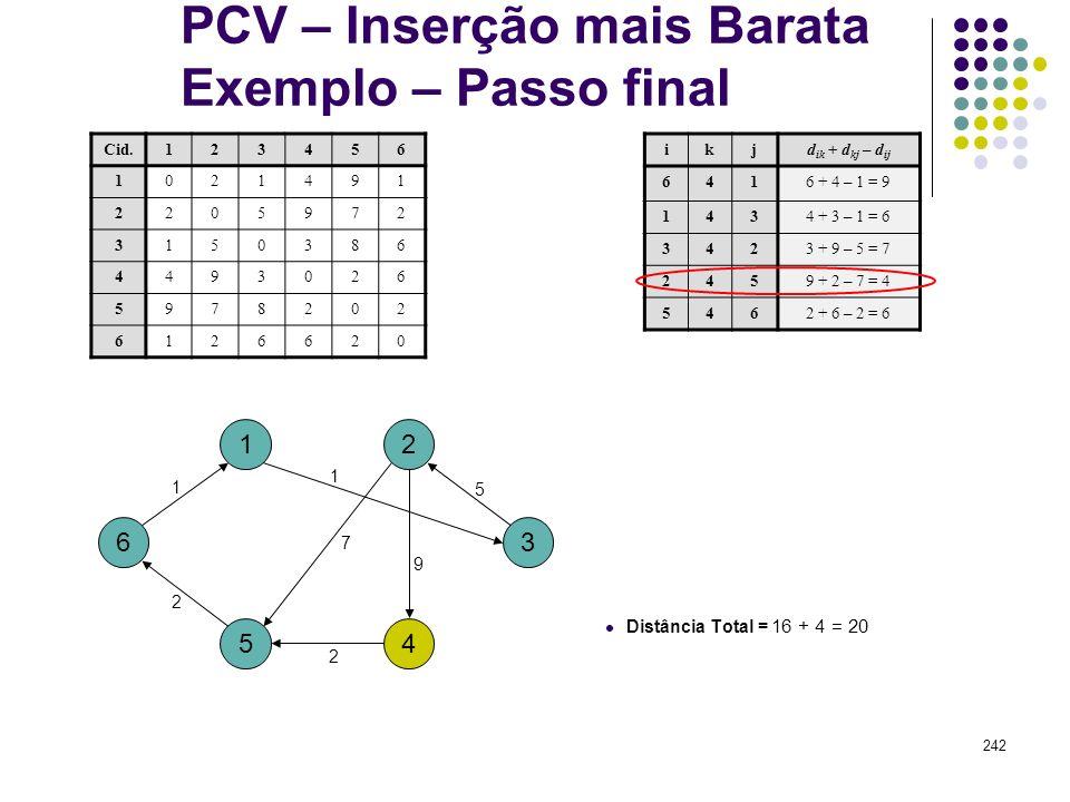 242 PCV – Inserção mais Barata Exemplo – Passo final 1 4 ikjd ik + d kj – d ij 6416 + 4 – 1 = 9 1434 + 3 – 1 = 6 3423 + 9 – 5 = 7 2459 + 2 – 7 = 4 546