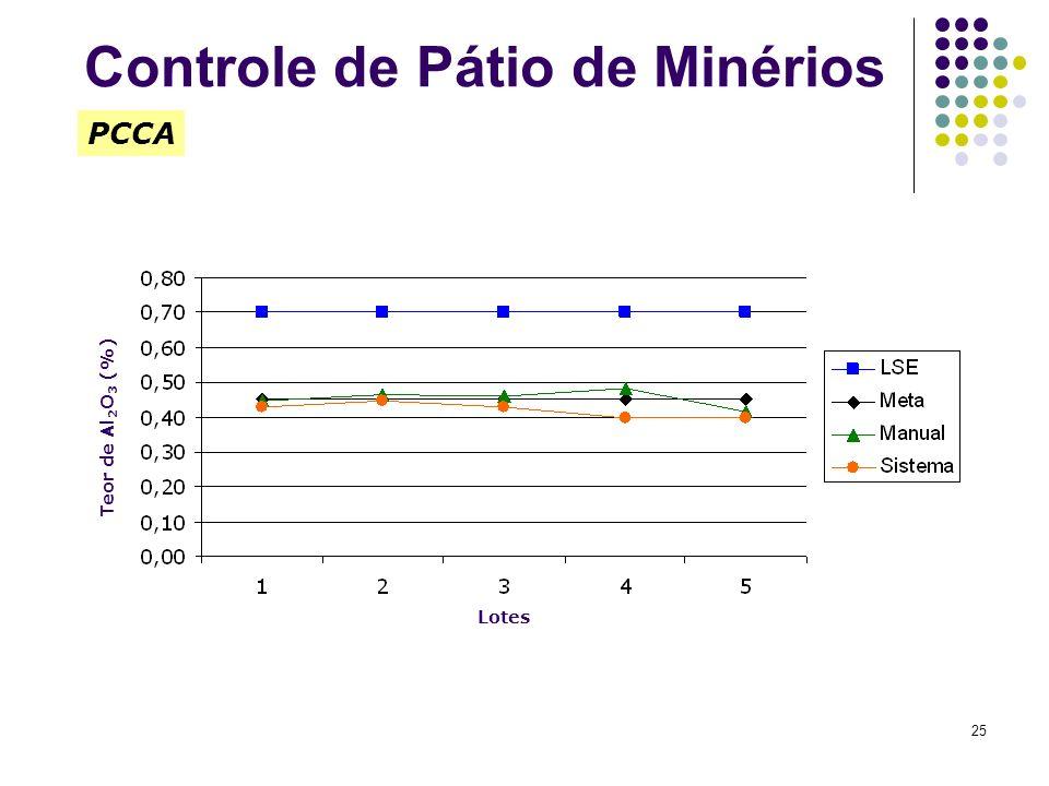 25 Teor de Al 2 O 3 (%) PCCA Lotes Controle de Pátio de Minérios