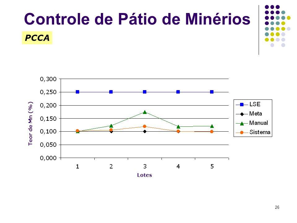 26 Teor de Mn (%) PCCA Lotes Controle de Pátio de Minérios