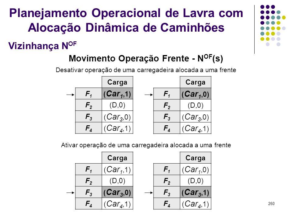 260 Carga F1F1 ( Car 1,1) F2F2 (D,0) F3F3 ( Car 3,0) F4F4 ( Car 4,1) Carga F1F1 ( Car 1,0) F2F2 (D,0) F3F3 ( Car 3,0) F4F4 ( Car 4,1) Carga F1F1 ( Car