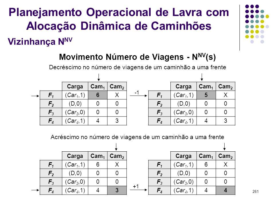 261 Movimento Número de Viagens - N NV (s) CargaCam 1 Cam 2 F1F1 (Car 1,1)6X F2F2 (D,0)00 F3F3 (Car 3,0)00 F4F4 (Car 4,1)43 Decréscimo no número de vi
