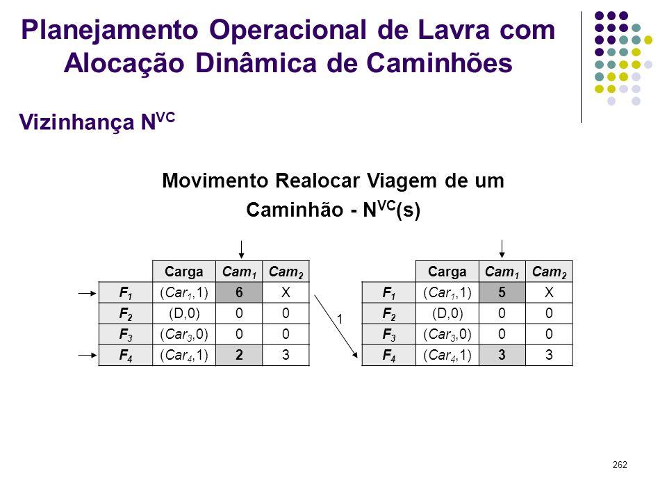 262 Movimento Realocar Viagem de um Caminhão - N VC (s) CargaCam 1 Cam 2 F1F1 (Car 1,1)6X F2F2 (D,0)00 F3F3 (Car 3,0)00 F4F4 (Car 4,1)23 CargaCam 1 Ca