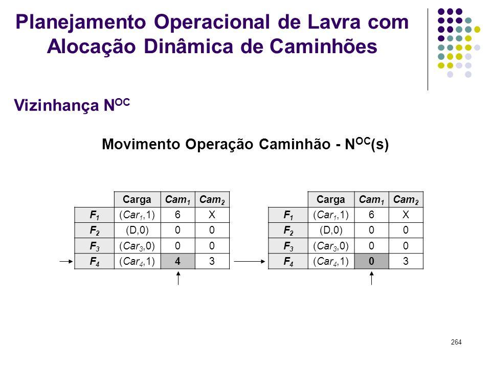 264 Movimento Operação Caminhão - N OC (s) CargaCam 1 Cam 2 F1F1 (Car 1,1)6X F2F2 (D,0)00 F3F3 (Car 3,0)00 F4F4 (Car 4,1)43 CargaCam 1 Cam 2 F1F1 (Car