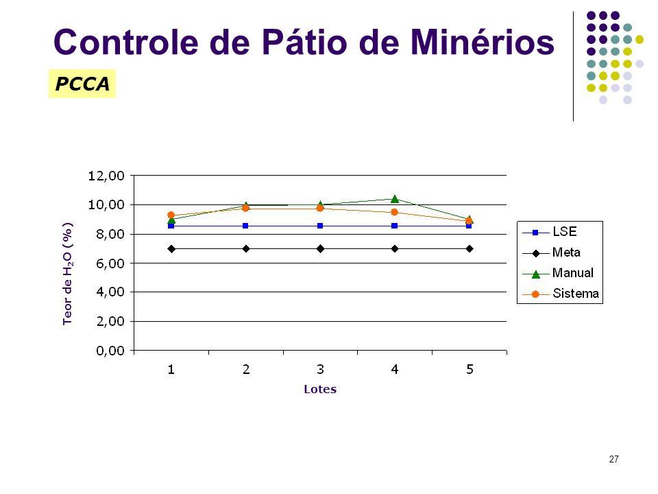 27 Teor de H 2 O (%) PCCA Lotes Controle de Pátio de Minérios