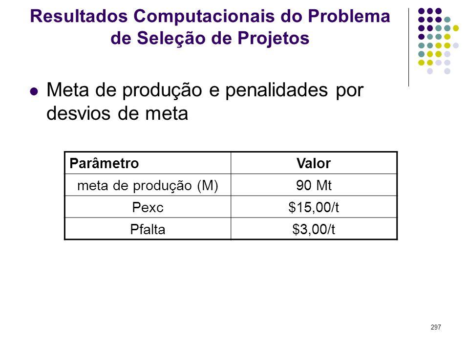 297 Resultados Computacionais do Problema de Seleção de Projetos Meta de produção e penalidades por desvios de meta ParâmetroValor meta de produção (M