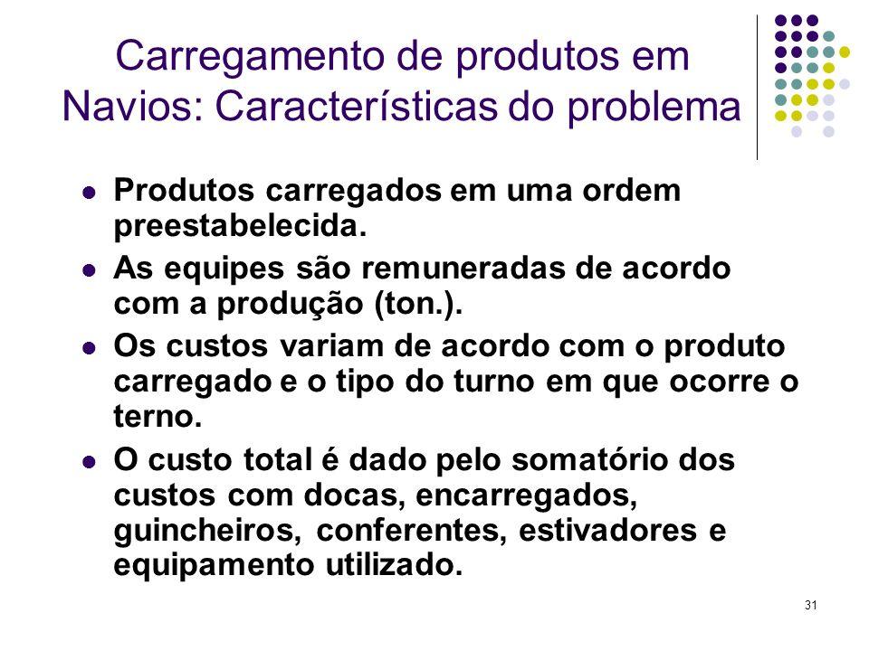 31 Carregamento de produtos em Navios: Características do problema Produtos carregados em uma ordem preestabelecida. As equipes são remuneradas de aco