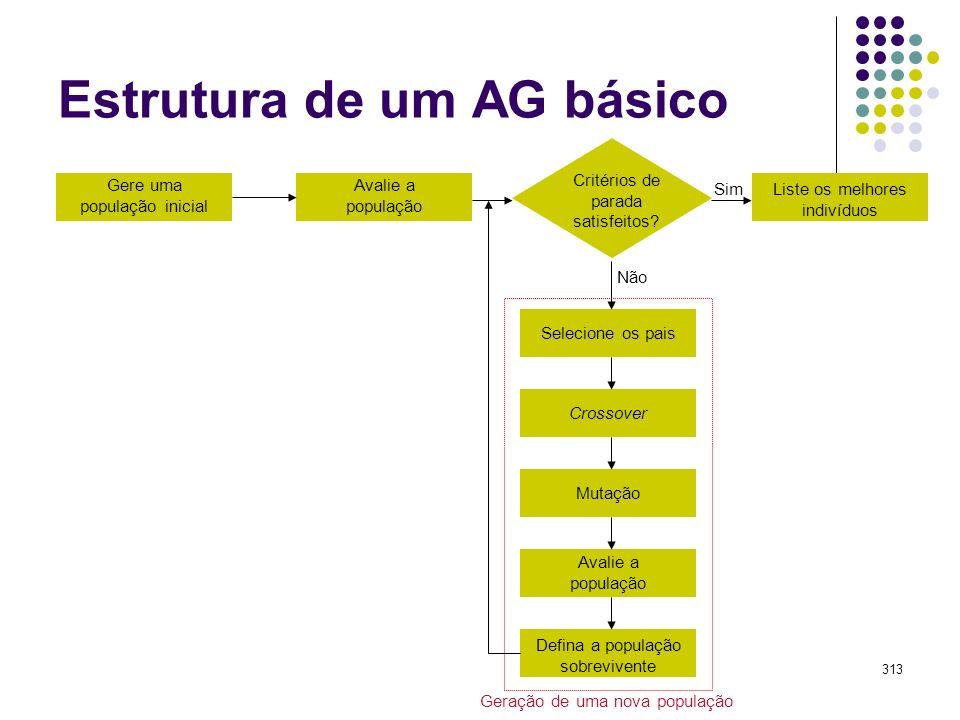 313 Estrutura de um AG básico Selecione os pais Crossover Mutação Defina a população sobrevivente Avalie a população Critérios de parada satisfeitos?