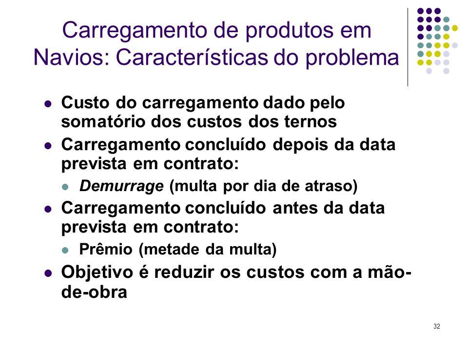 32 Carregamento de produtos em Navios: Características do problema Custo do carregamento dado pelo somatório dos custos dos ternos Carregamento conclu