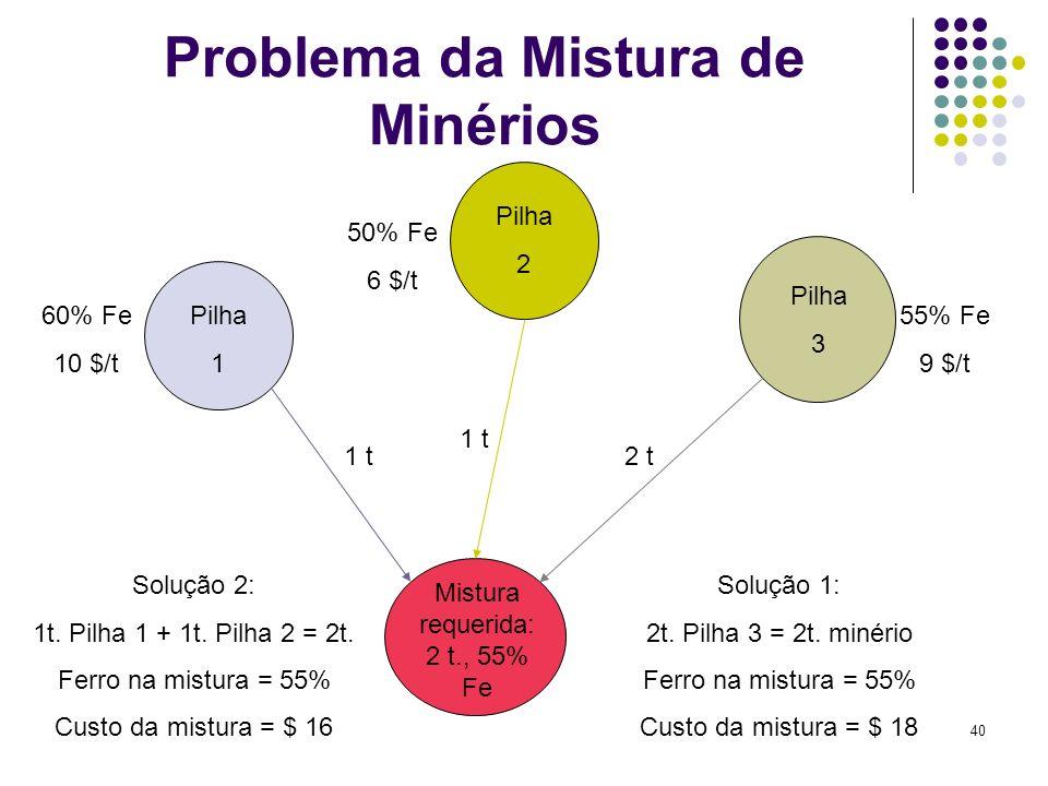 40 Problema da Mistura de Minérios 60% Fe 10 $/t 50% Fe 6 $/t 55% Fe 9 $/t 1 t 2 t Mistura requerida: 2 t., 55% Fe Pilha 1 Pilha 2 Pilha 3 Solução 2: