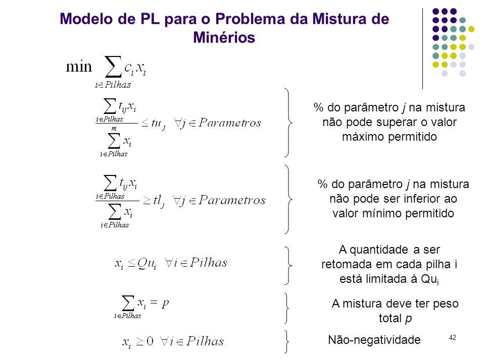 42 Modelo de PL para o Problema da Mistura de Minérios % do parâmetro j na mistura não pode superar o valor máximo permitido % do parâmetro j na mistu