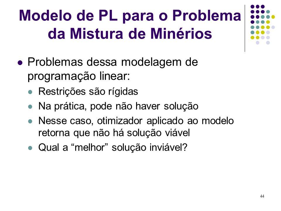 44 Modelo de PL para o Problema da Mistura de Minérios Problemas dessa modelagem de programação linear: Restrições são rígidas Na prática, pode não ha