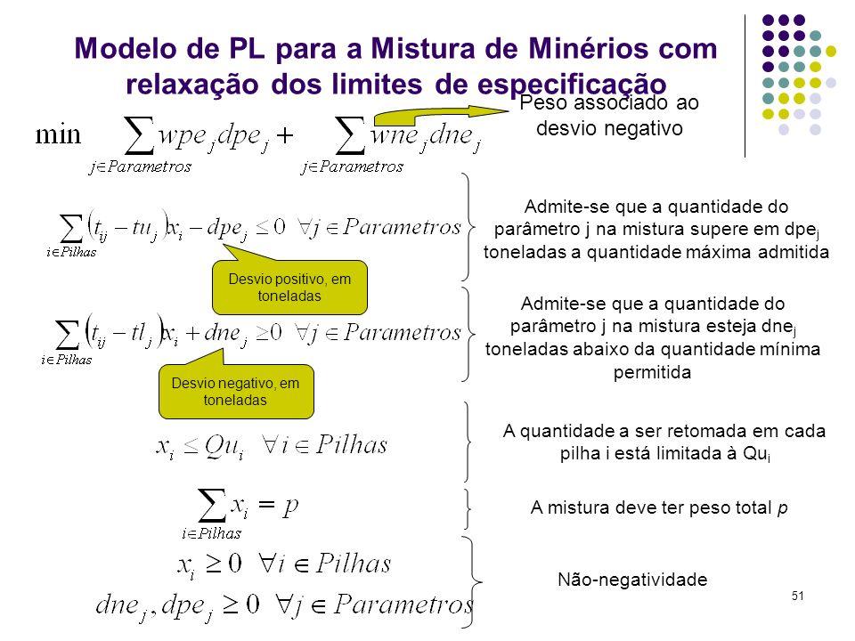 51 Modelo de PL para a Mistura de Minérios com relaxação dos limites de especificação Admite-se que a quantidade do parâmetro j na mistura supere em d