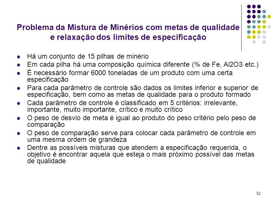 52 Problema da Mistura de Minérios com metas de qualidade e relaxação dos limites de especificação Há um conjunto de 15 pilhas de minério Em cada pilh
