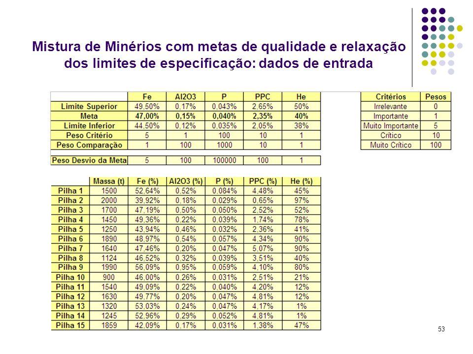 53 Mistura de Minérios com metas de qualidade e relaxação dos limites de especificação: dados de entrada