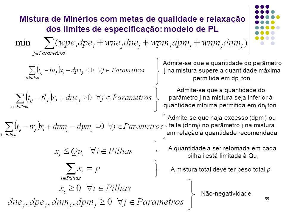 55 Mistura de Minérios com metas de qualidade e relaxação dos limites de especificação: modelo de PL Admite-se que a quantidade do parâmetro j na mist
