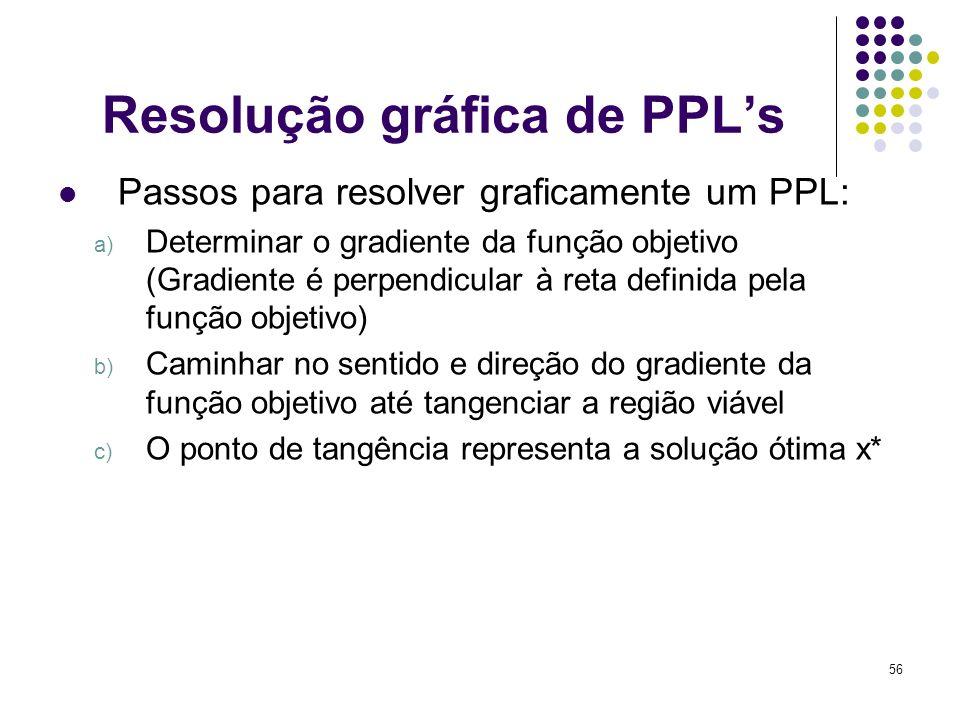 56 Resolução gráfica de PPLs Passos para resolver graficamente um PPL: a) Determinar o gradiente da função objetivo (Gradiente é perpendicular à reta
