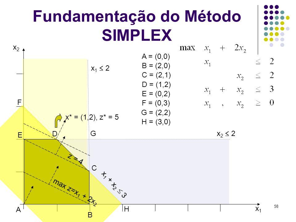 58 Fundamentação do Método SIMPLEX x1x1 x2x2 x 2 2 x 1 2 x 1 + x 2 3 A B C D E F G A = (0,0) B = (2,0) C = (2,1) D = (1,2) E = (0,2) F = (0,3) G = (2,