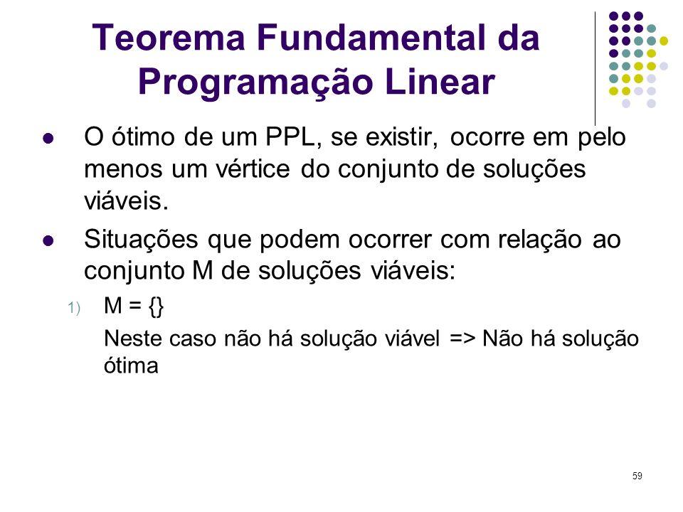 59 Teorema Fundamental da Programação Linear O ótimo de um PPL, se existir, ocorre em pelo menos um vértice do conjunto de soluções viáveis. Situações