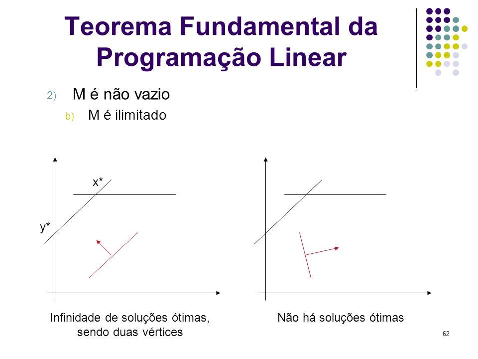 62 Teorema Fundamental da Programação Linear 2) M é não vazio b) M é ilimitado Infinidade de soluções ótimas, sendo duas vértices Não há soluções ótim