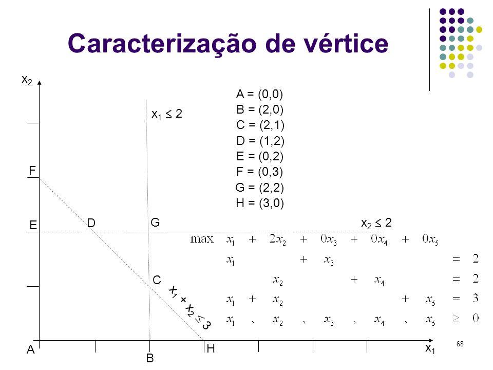 68 Caracterização de vértice x1x1 x2x2 x 2 2 x 1 2 x 1 + x 2 3 A B C D E F G A = (0,0) B = (2,0) C = (2,1) D = (1,2) E = (0,2) F = (0,3) G = (2,2) H =