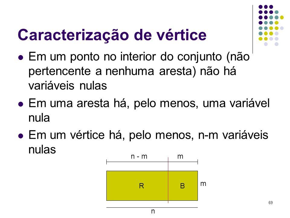 69 Caracterização de vértice Em um ponto no interior do conjunto (não pertencente a nenhuma aresta) não há variáveis nulas Em uma aresta há, pelo meno