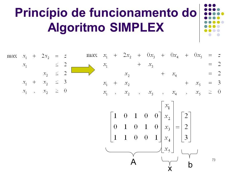 73 Princípio de funcionamento do Algoritmo SIMPLEX A x b
