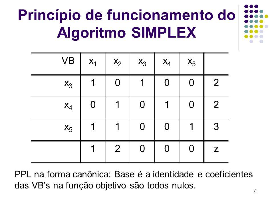 74 Princípio de funcionamento do Algoritmo SIMPLEX VBx1x1 x2x2 x3x3 x4x4 x5x5 x3x3 101002 x4x4 010102 x5x5 110013 12000z PPL na forma canônica: Base é