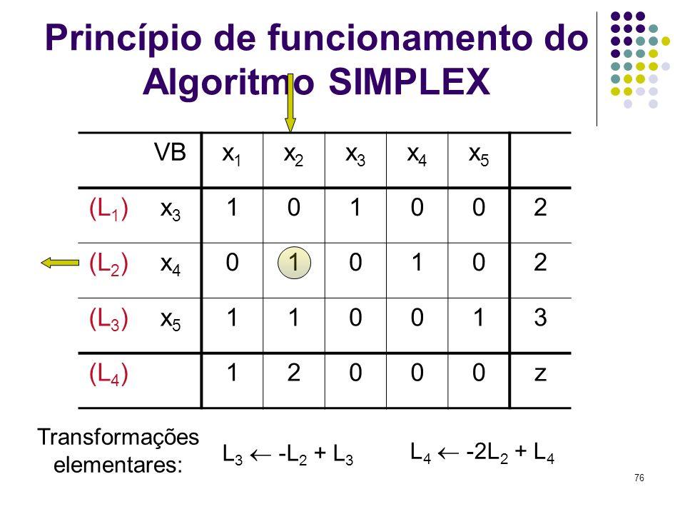 76 Princípio de funcionamento do Algoritmo SIMPLEX VBx1x1 x2x2 x3x3 x4x4 x5x5 (L 1 )x3x3 101002 (L 2 )x4x4 010102 (L 3 )x5x5 110013 (L 4 )12000z L 3 -