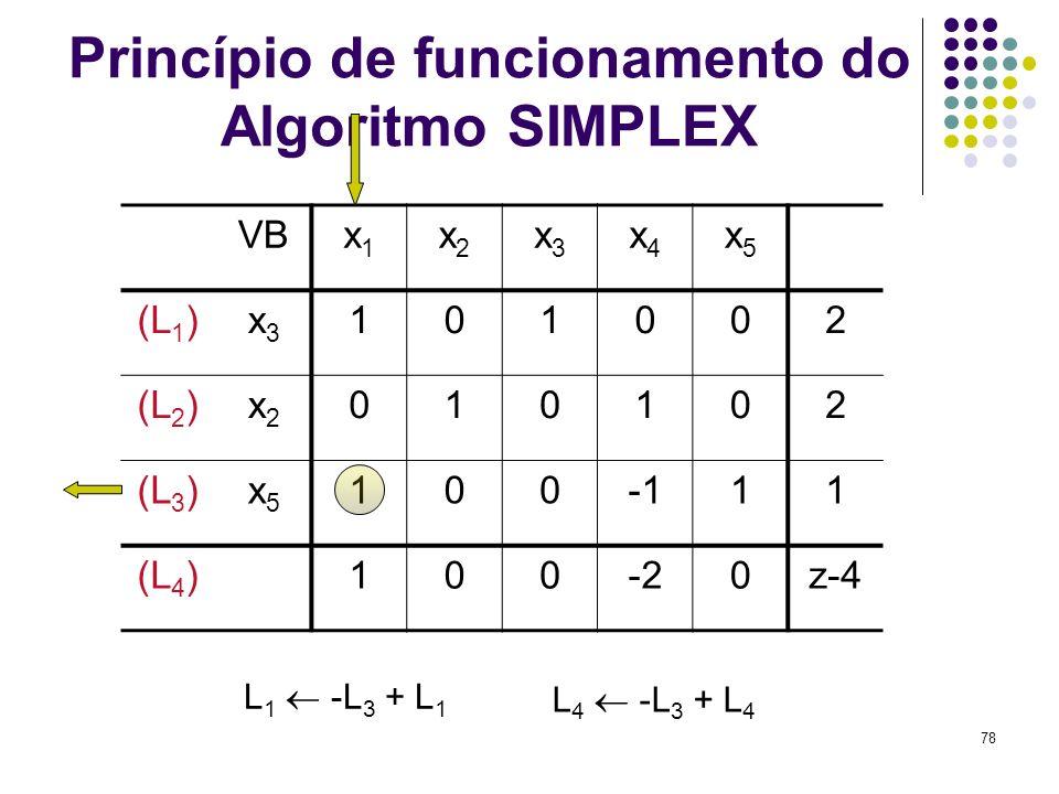 78 Princípio de funcionamento do Algoritmo SIMPLEX VBx1x1 x2x2 x3x3 x4x4 x5x5 (L 1 )x3x3 101002 (L 2 )x2x2 010102 (L 3 )x5x5 10011 (L 4 )100-20z-4 L 4