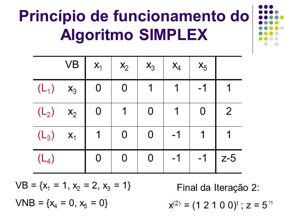 79 Princípio de funcionamento do Algoritmo SIMPLEX VBx1x1 x2x2 x3x3 x4x4 x5x5 (L 1 )x3x3 00111 (L 2 )x2x2 010102 (L 3 )x1x1 10011 (L 4 )000 z-5 VB = {