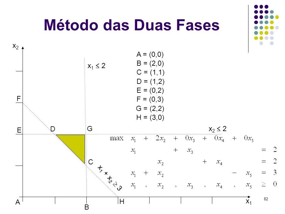82 Método das Duas Fases x1x1 x2x2 x 2 2 x 1 2 x 1 + x 2 3 A B C D E F G A = (0,0) B = (2,0) C = (1,1) D = (1,2) E = (0,2) F = (0,3) G = (2,2) H = (3,