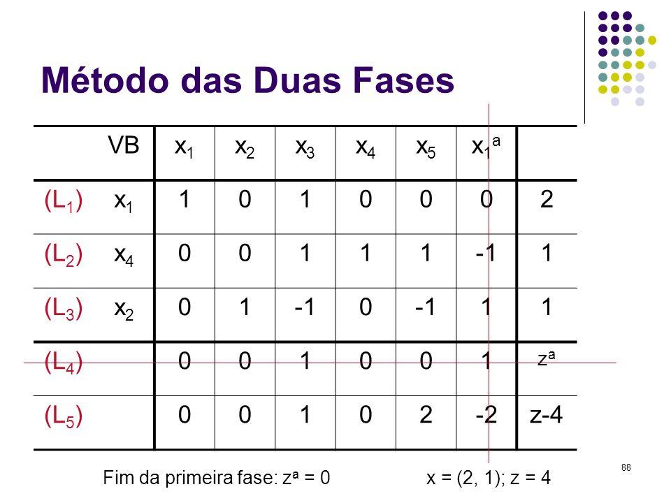 88 Método das Duas Fases VBx1x1 x2x2 x3x3 x4x4 x5x5 x1ax1a (L 1 )x1x1 1010002 (L 2 )x4x4 001111 (L 3 )x2x2 010 11 (L 4 )001001 zaza (L 5 )00102-2z-4 F