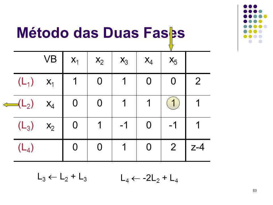 89 Método das Duas Fases VBx1x1 x2x2 x3x3 x4x4 x5x5 (L 1 )x1x1 101002 (L 2 )x4x4 001111 (L 3 )x2x2 010 1 (L 4 )00102z-4 L 3 L 2 + L 3 L 4 -2L 2 + L 4