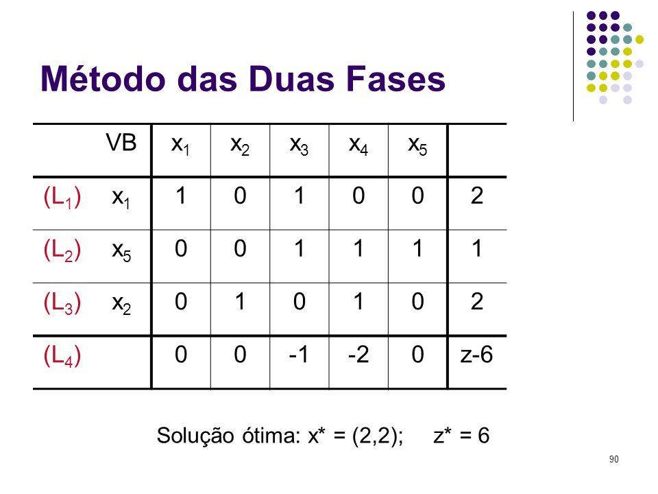 90 Método das Duas Fases VBx1x1 x2x2 x3x3 x4x4 x5x5 (L 1 )x1x1 101002 (L 2 )x5x5 001111 (L 3 )x2x2 010102 (L 4 )00-20z-6 Solução ótima: x* = (2,2); z*