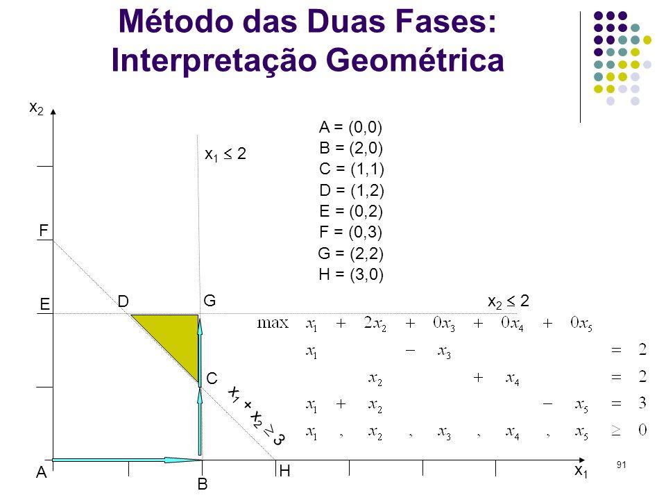 91 Método das Duas Fases: Interpretação Geométrica x1x1 x2x2 x 2 2 x 1 2 x 1 + x 2 3 A B C D E F G A = (0,0) B = (2,0) C = (1,1) D = (1,2) E = (0,2) F