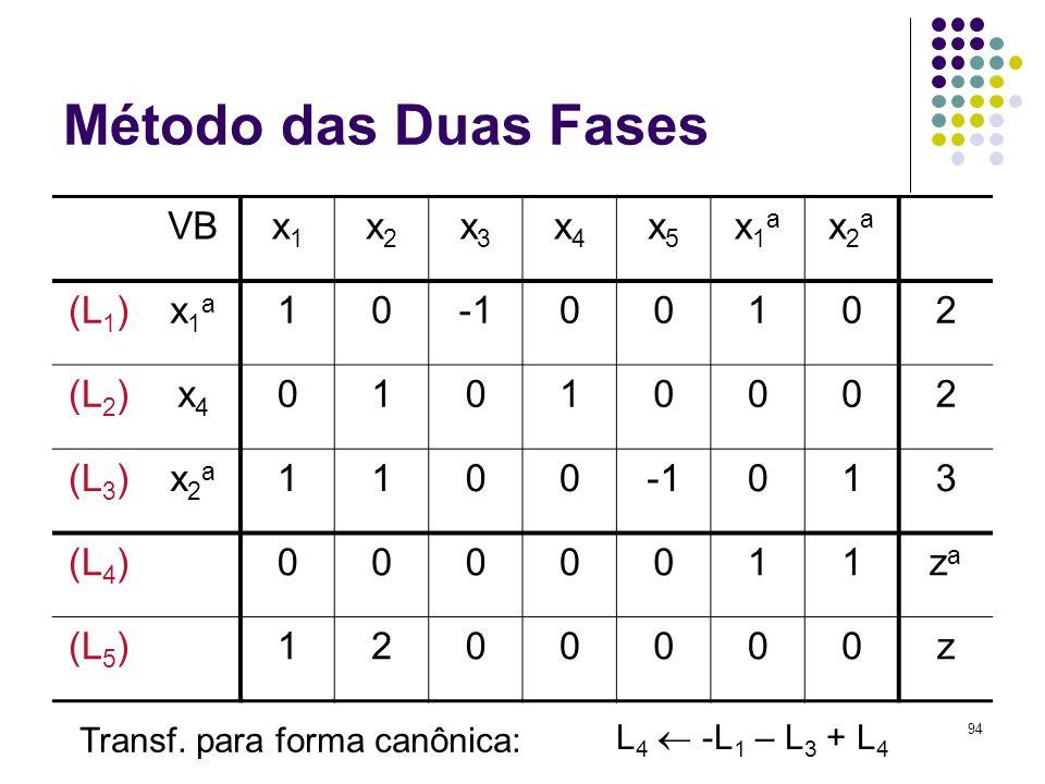 94 Método das Duas Fases VBx1x1 x2x2 x3x3 x4x4 x5x5 x1ax1a x2ax2a (L 1 )x1ax1a 1000102 (L 2 )x4x4 01010002 (L 3 )x2ax2a 1100013 (L 4 )0000011zaza (L 5